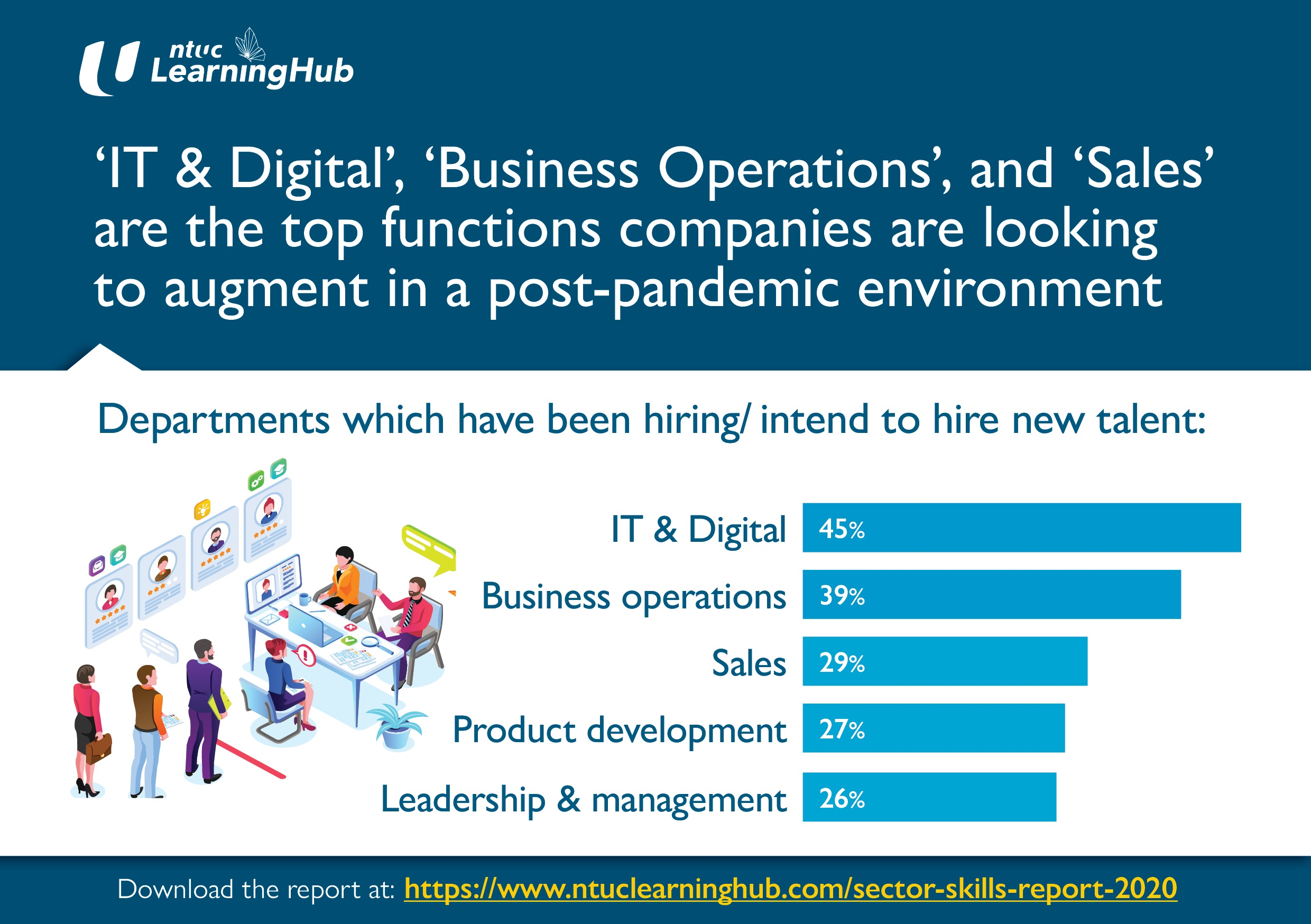 'IT Digital', 'Business Operations', and 'Sales' Are The Top Functions Companies Are Looking to Augment in a Post-Pandemic Environment