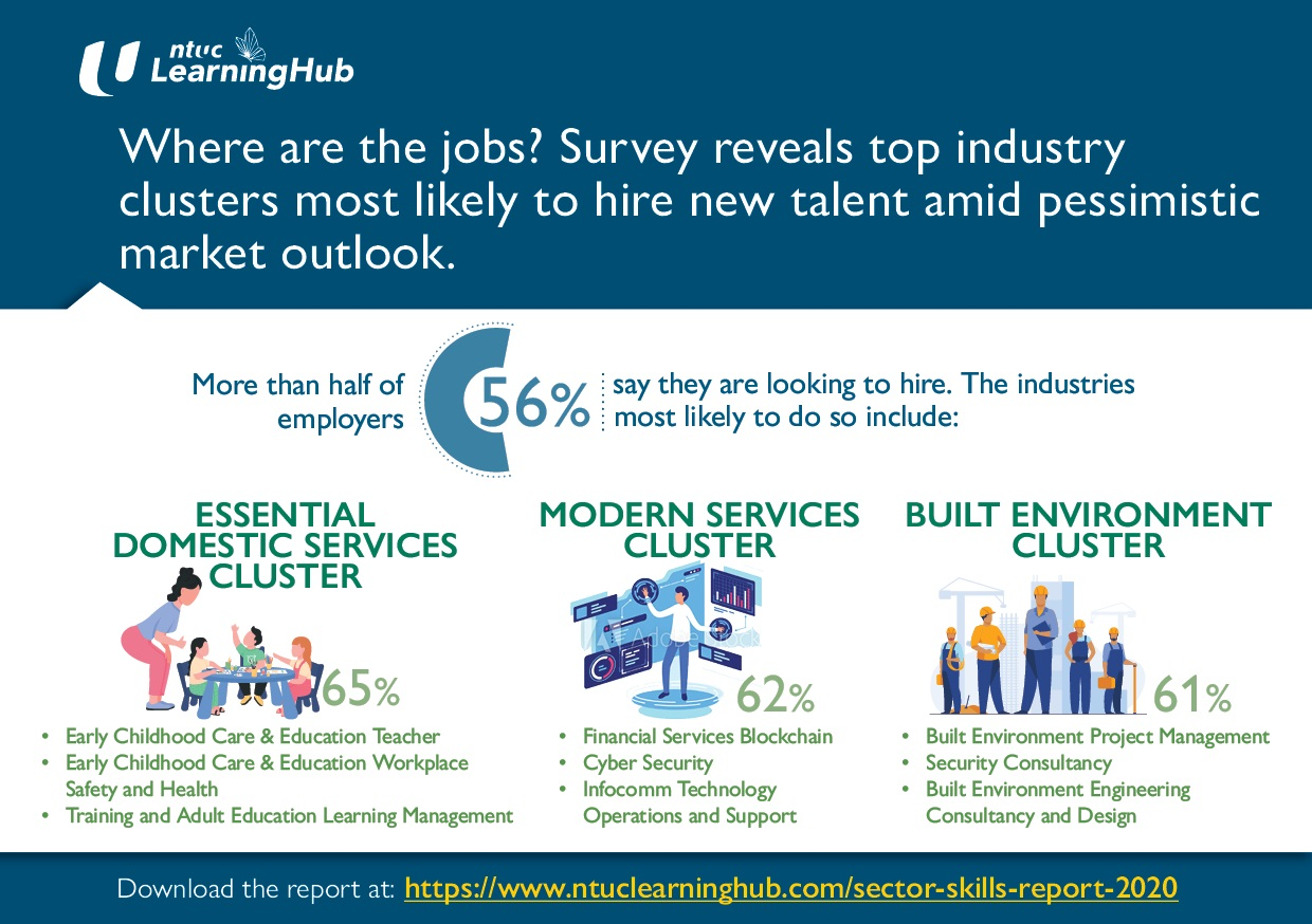 NTUC LearningHub's Survey Reveals Top Industry Clusters Most Likely to Hire and the In-Demand Roles Amid Pessimistic Market Outlook